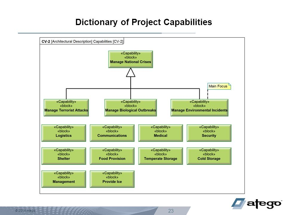 Dictionary of Project Capabilities