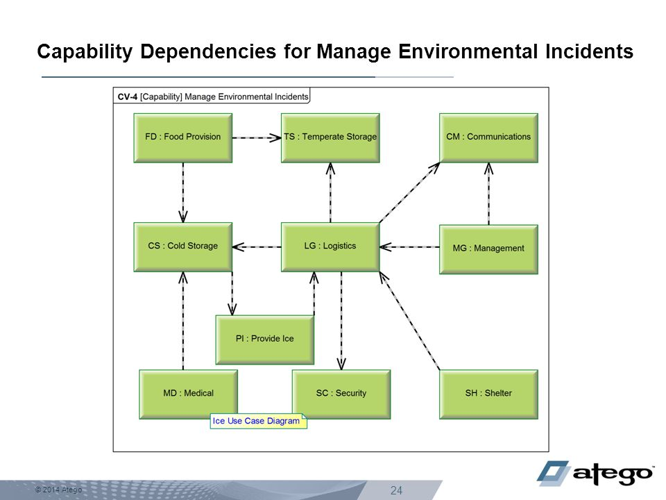 Capability Dependencies for Manage Environmental Incidents