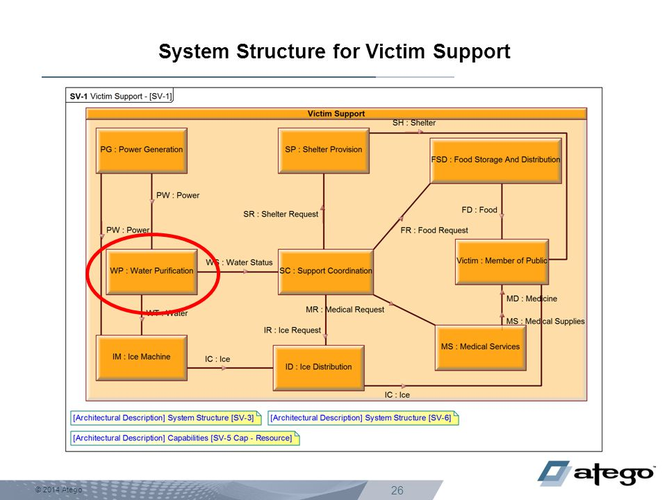System Structure for Victim Support