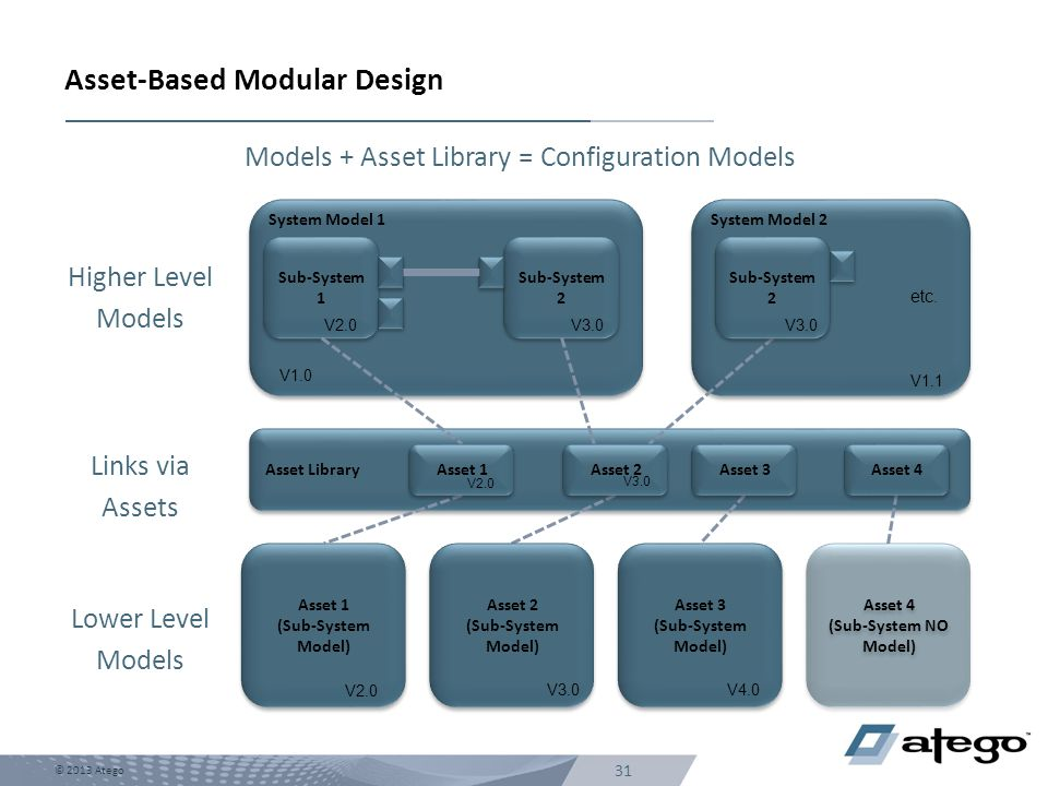 Models + Asset Library = Configuration Models