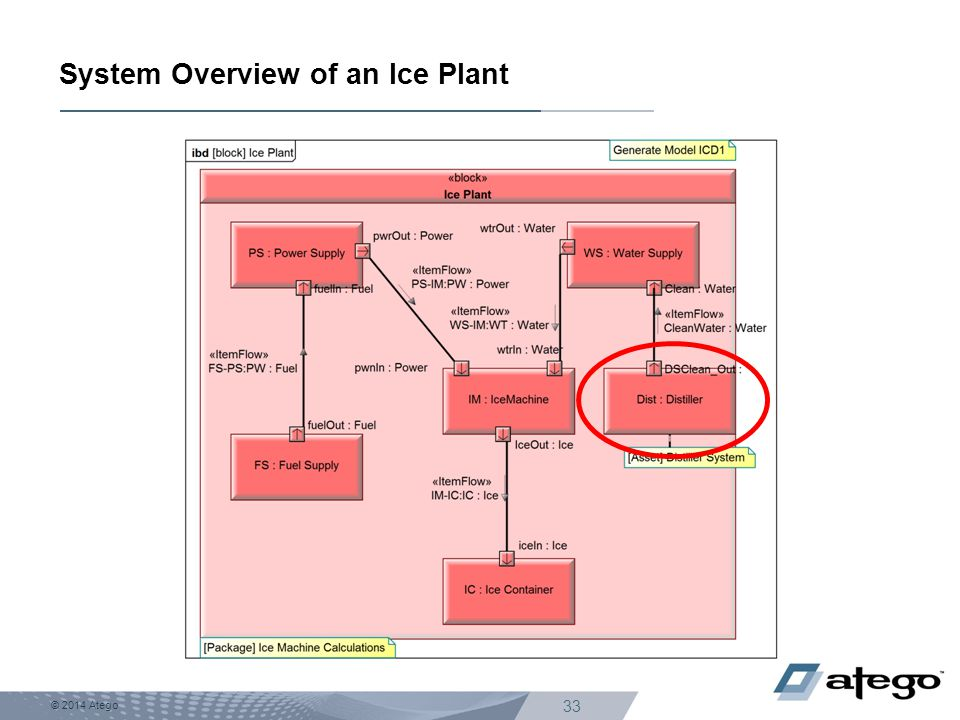 System Overview of an Ice Plant