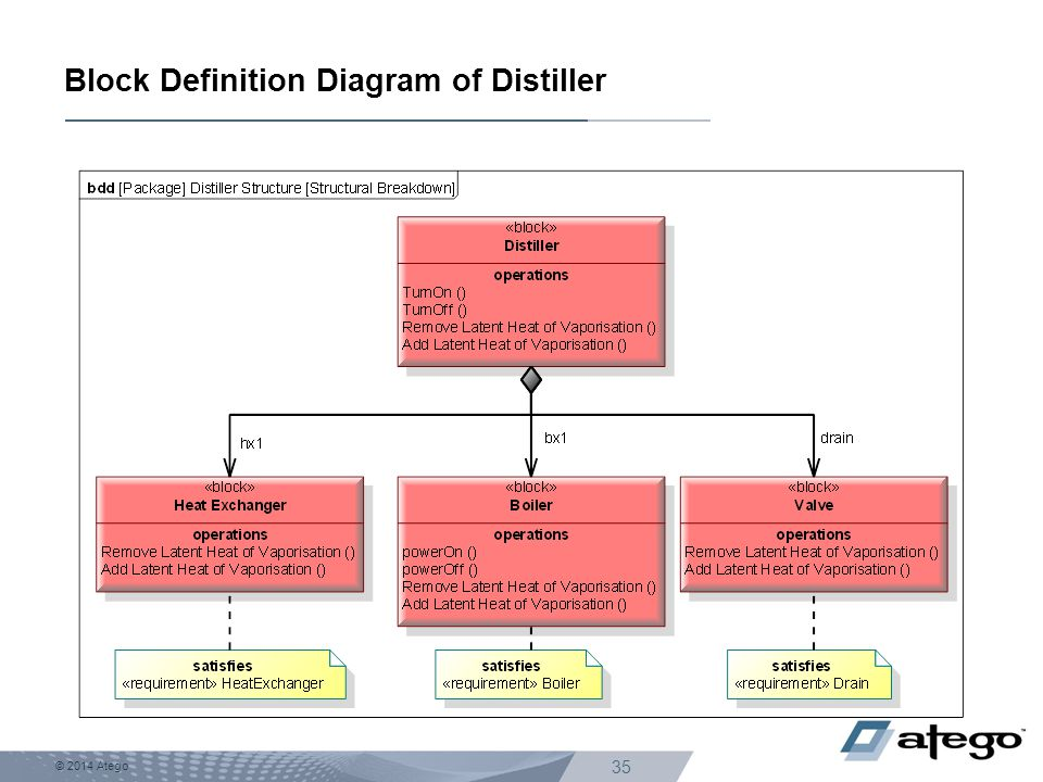 Block Definition Diagram of Distiller