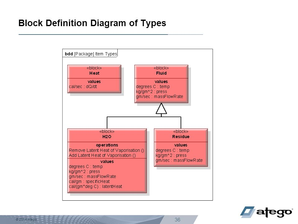 Block Definition Diagram of Types