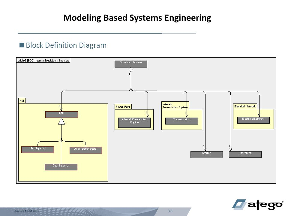 Modeling Based Systems Engineering