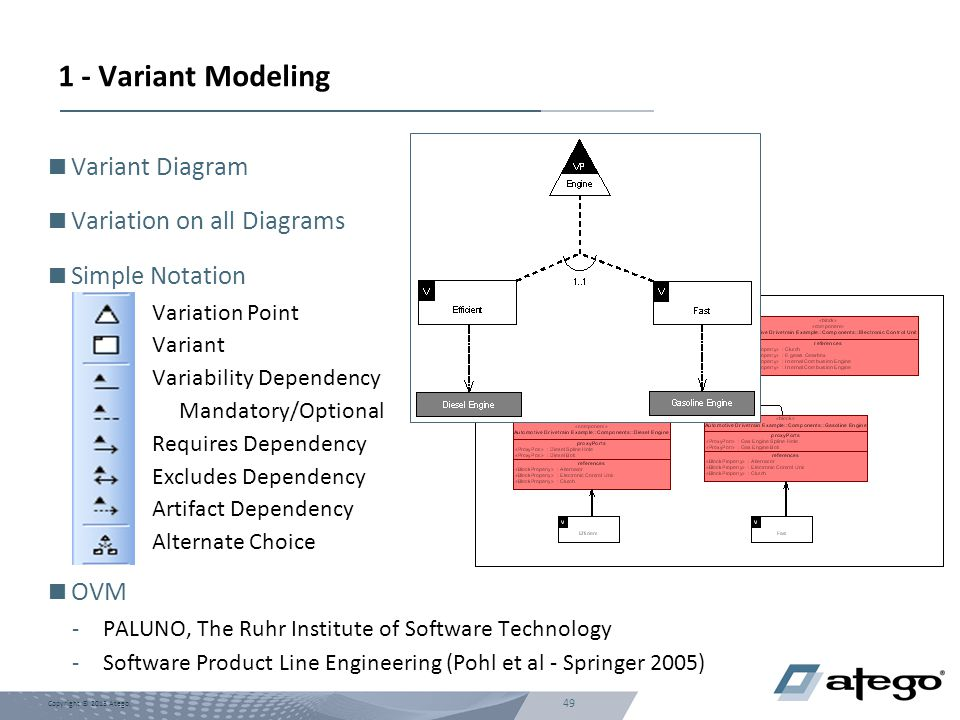 1 - Variant Modeling Variant Diagram Variation on all Diagrams