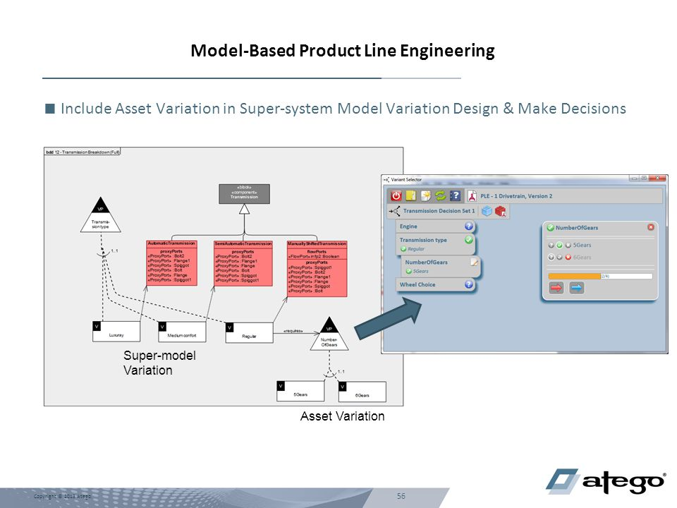 Model-Based Product Line Engineering