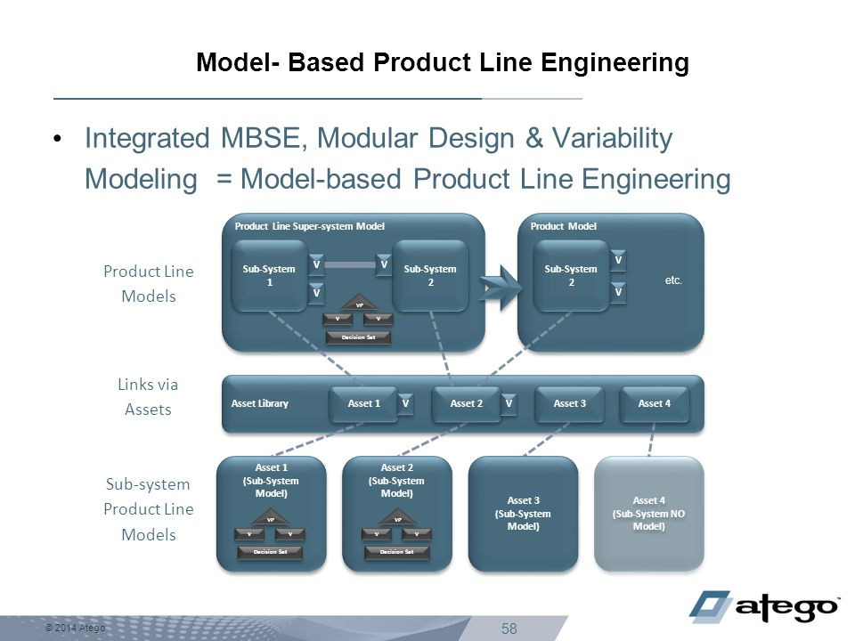 Model- Based Product Line Engineering