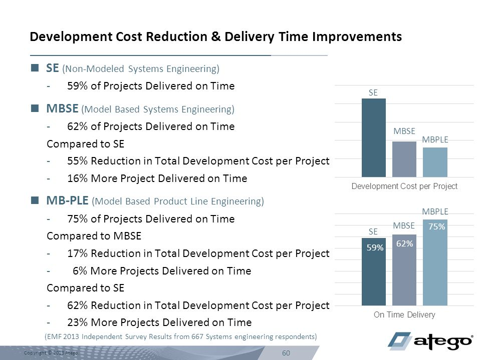 Development Cost Reduction & Delivery Time Improvements