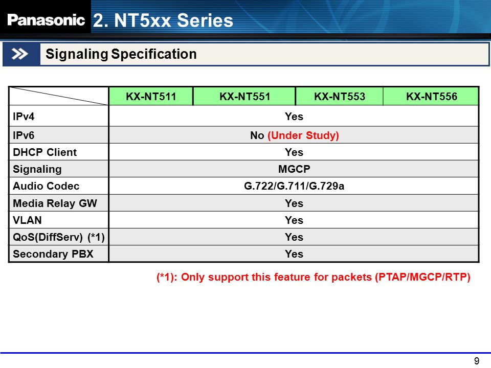 2. NT5xx Series Signaling Specification KX-NT511 KX-NT551 KX-NT553