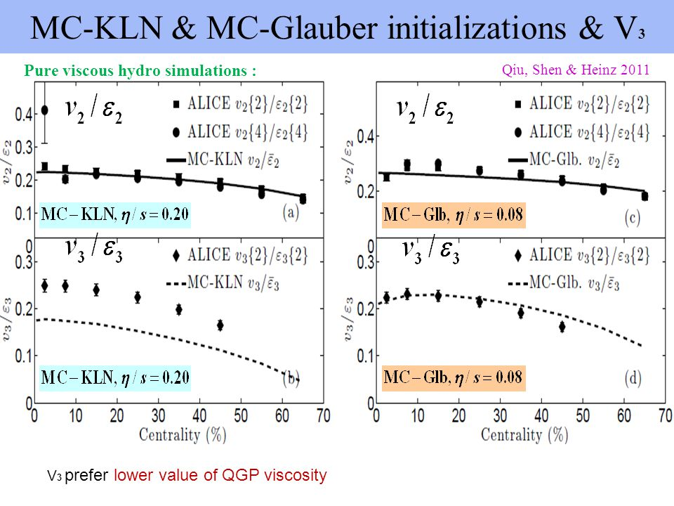 MC-KLN & MC-Glauber initializations & V3