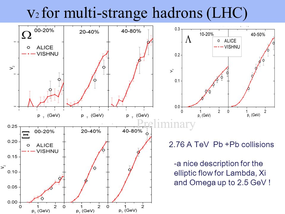 v2 for multi-strange hadrons (LHC)