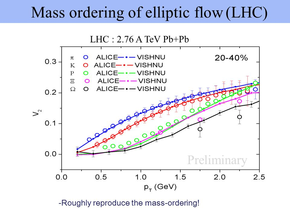 Mass ordering of elliptic flow (LHC)