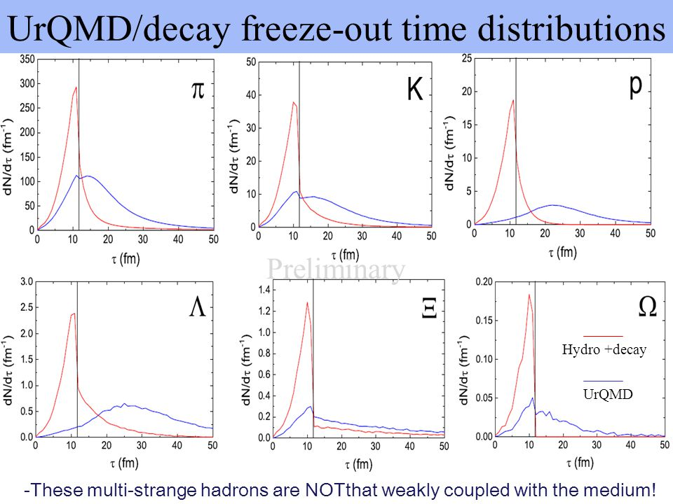UrQMD/decay freeze-out time distributions