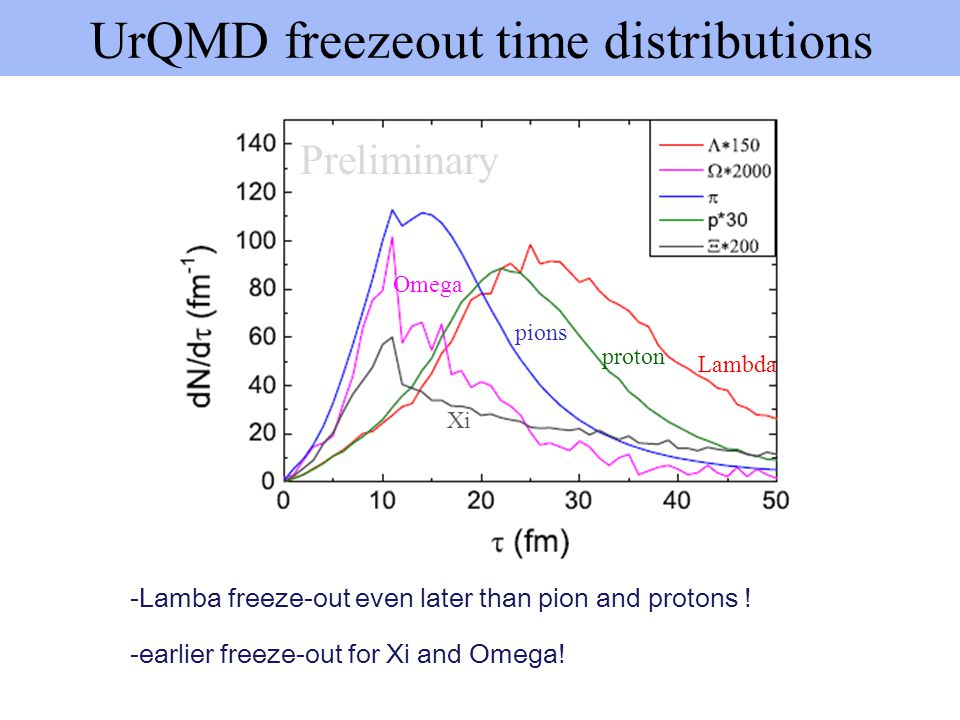 UrQMD freezeout time distributions