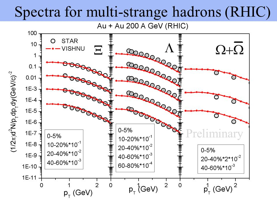 Spectra for multi-strange hadrons (RHIC)