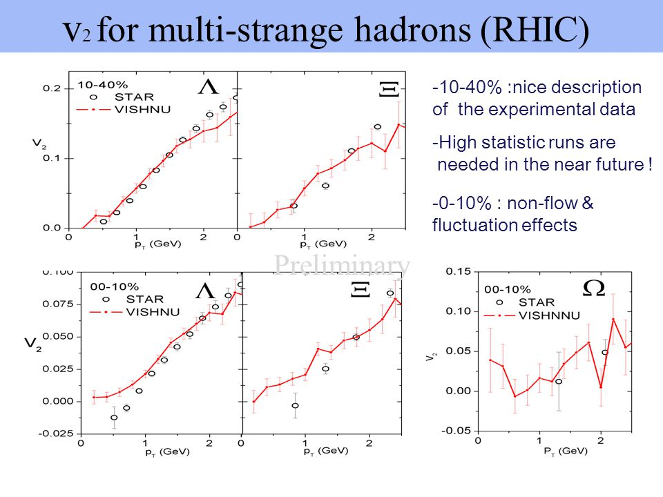 v2 for multi-strange hadrons (RHIC)