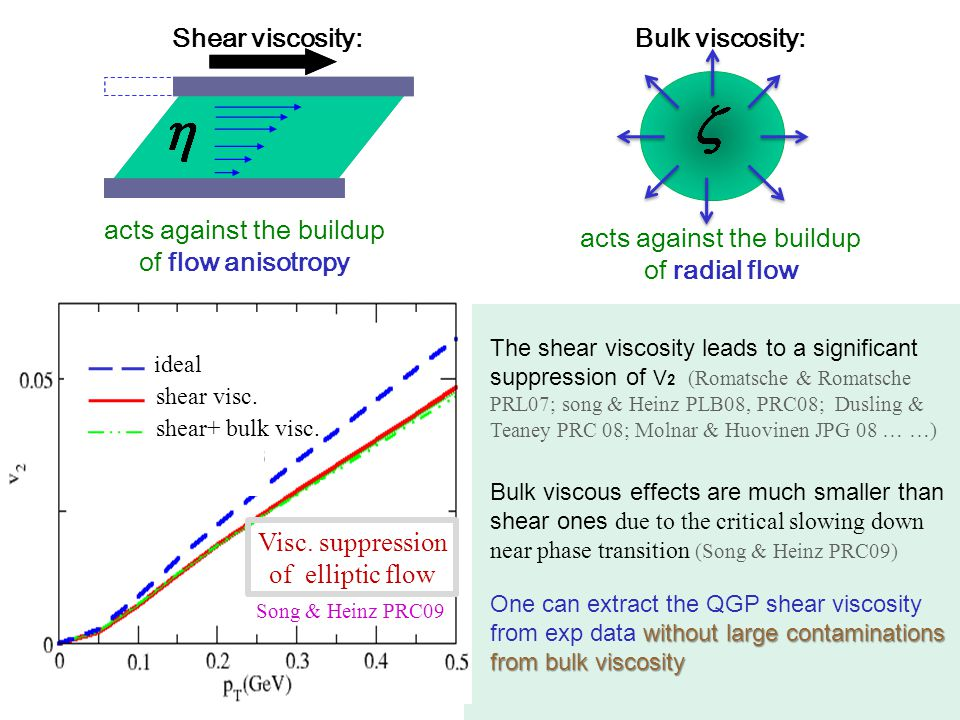 acts against the buildup of flow anisotropy