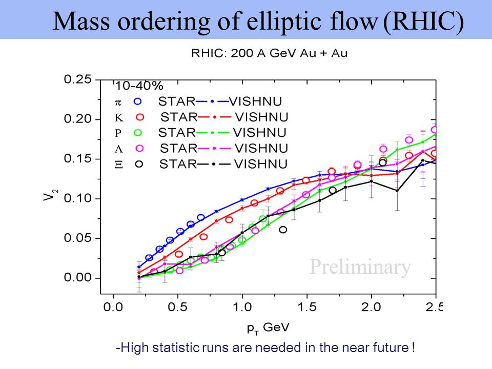 Mass ordering of elliptic flow (RHIC)