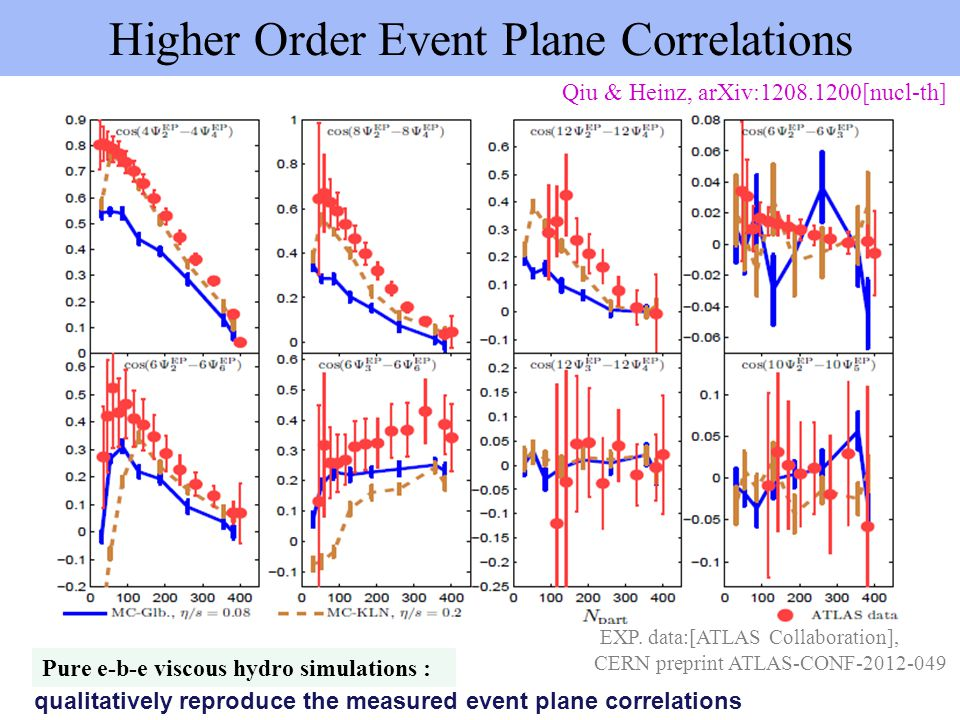 Higher Order Event Plane Correlations