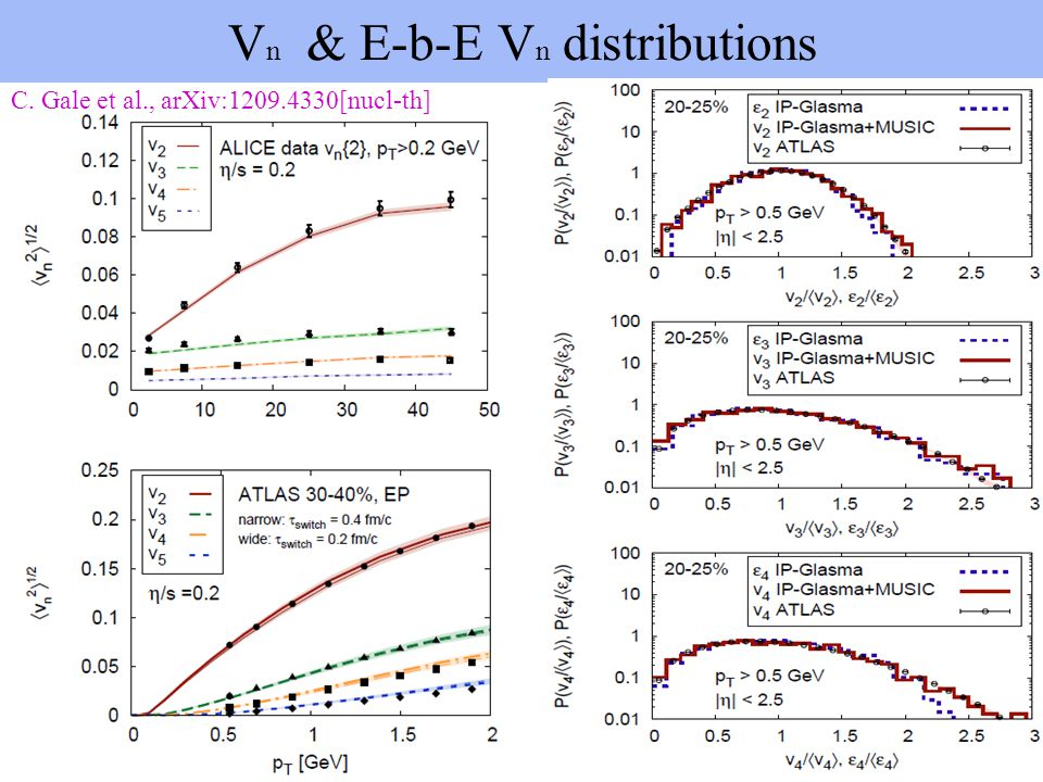 Vn & E-b-E Vn distributions