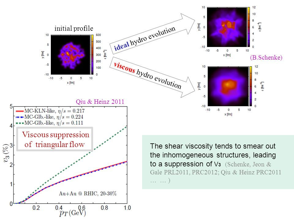 Viscous suppression of triangular flow viscous hydro evolution