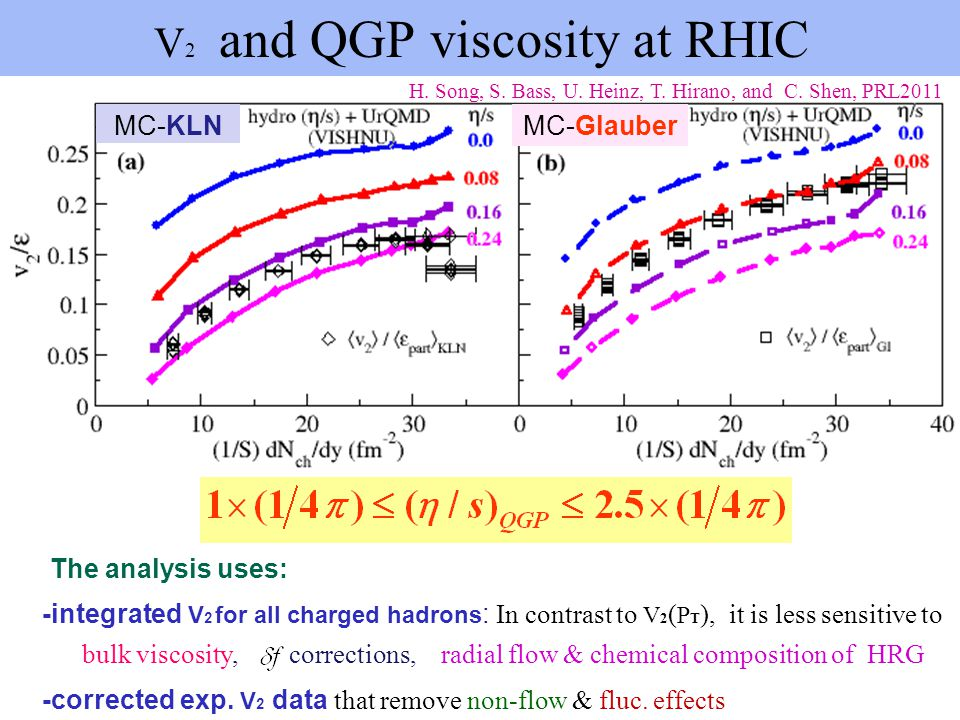 V2 and QGP viscosity at RHIC