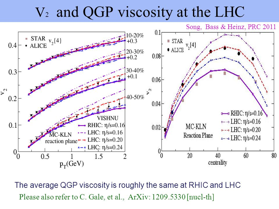 V2 and QGP viscosity at the LHC