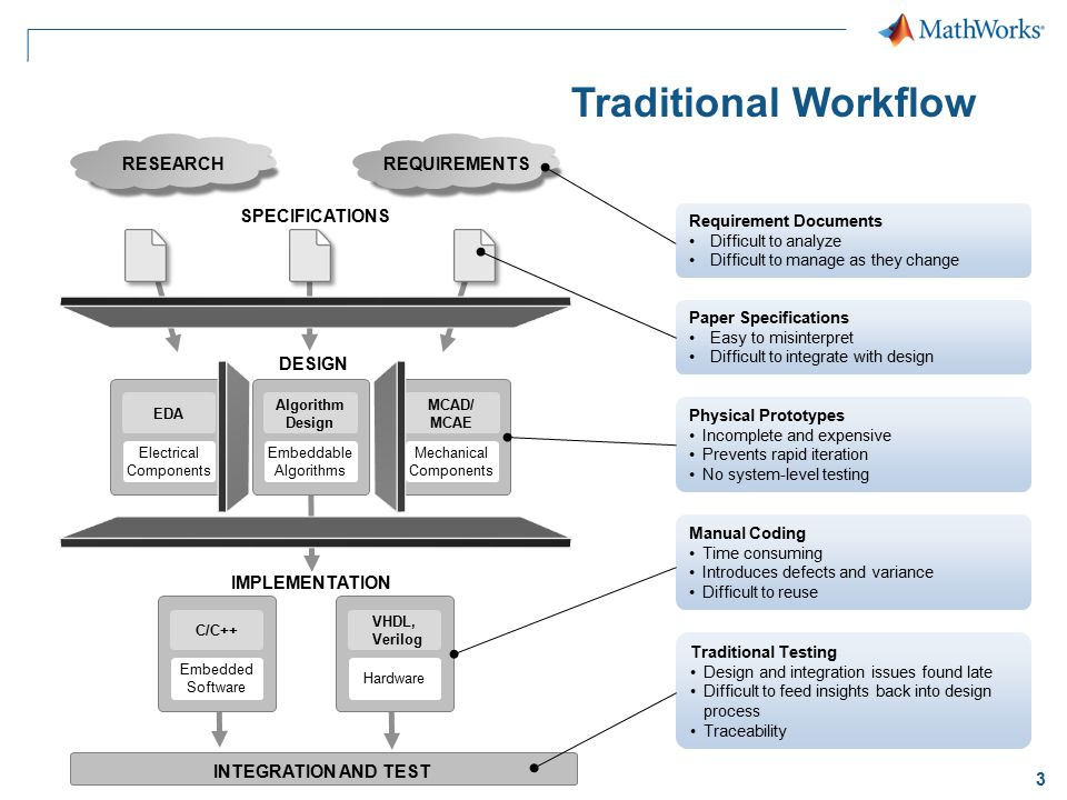 Traditional Workflow RESEARCH REQUIREMENTS SPECIFICATIONS DESIGN