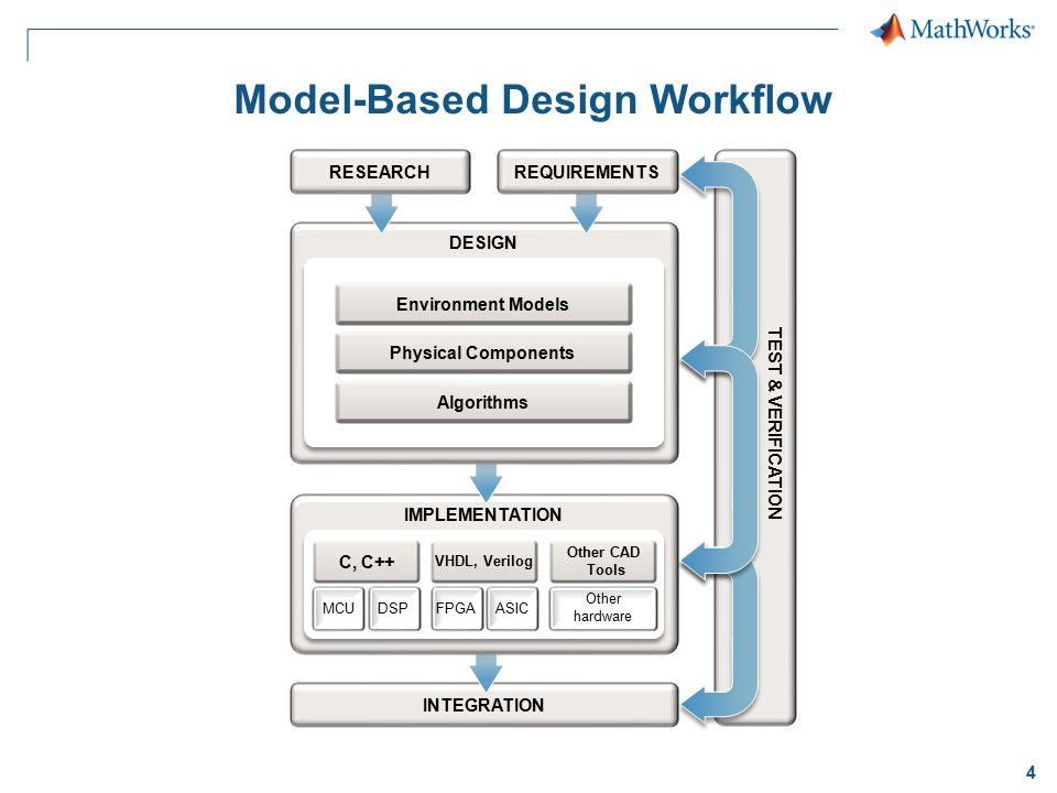 Model-Based Design Workflow