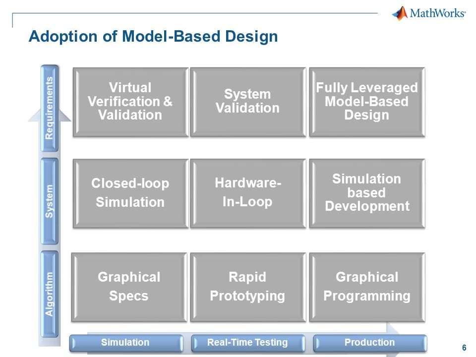 Adoption of Model-Based Design