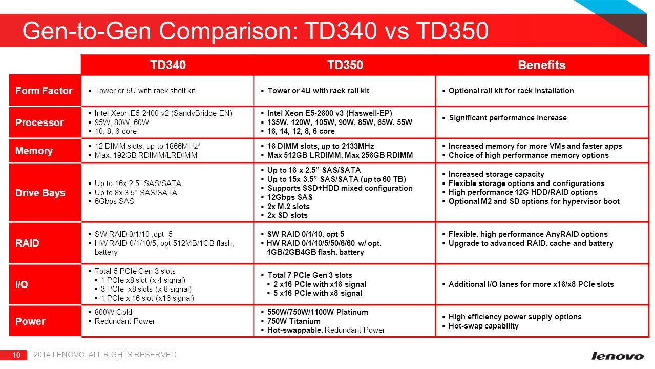 Gen-to-Gen Comparison: TD340 vs TD350