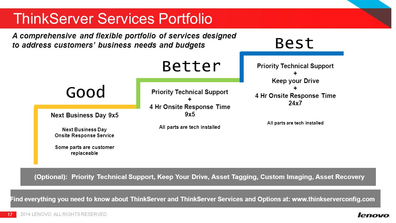 ThinkServer Services Portfolio