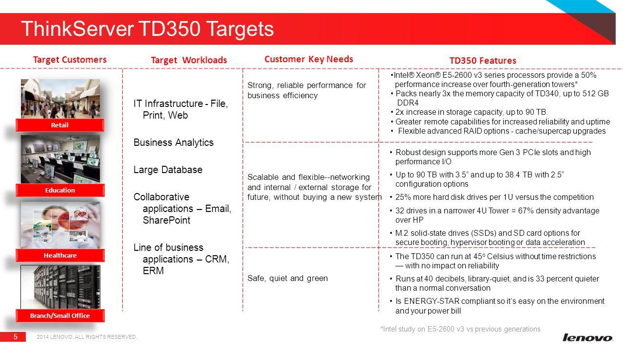 ThinkServer TD350 Targets