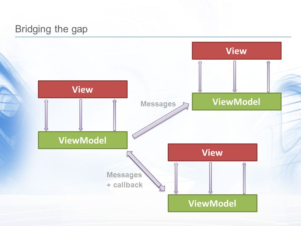 View ViewModel View ViewModel View ViewModel