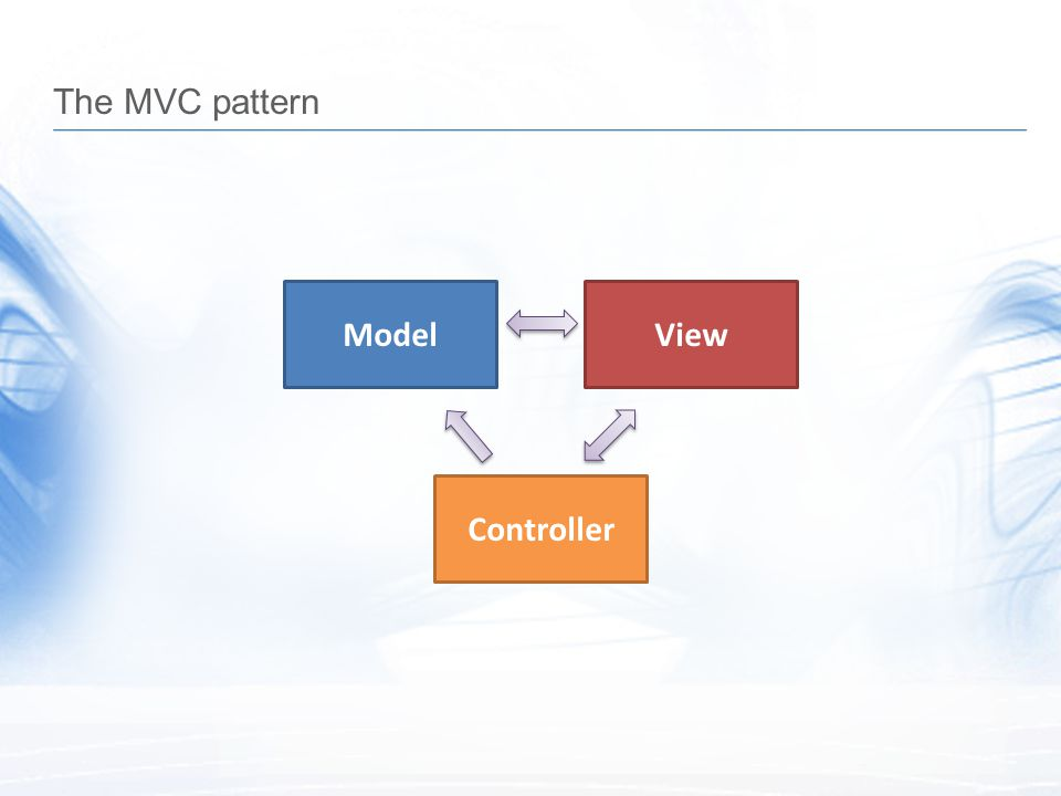 The MVC pattern Model View Controller