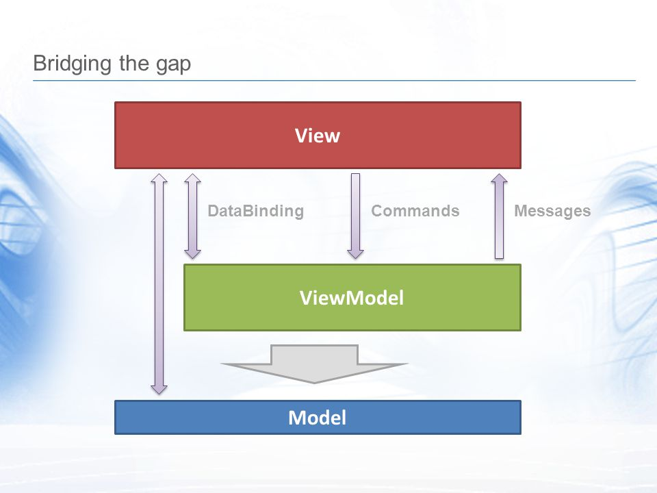 Bridging the gap View DataBinding Commands Messages ViewModel Model