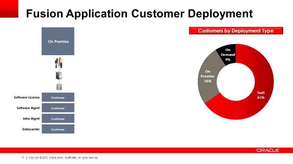 Fusion Application Customer Deployment