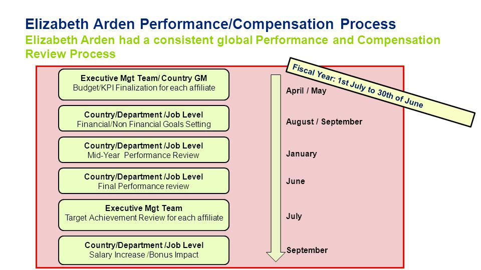 Elizabeth Arden Performance/Compensation Process Elizabeth Arden had a consistent global Performance and Compensation Review Process
