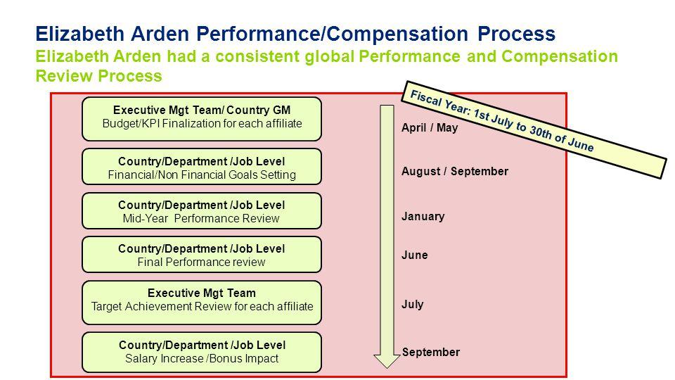 Elizabeth Arden Performance/Compensation Process Elizabeth Arden had a consistent global Performance and Compensation Review Process