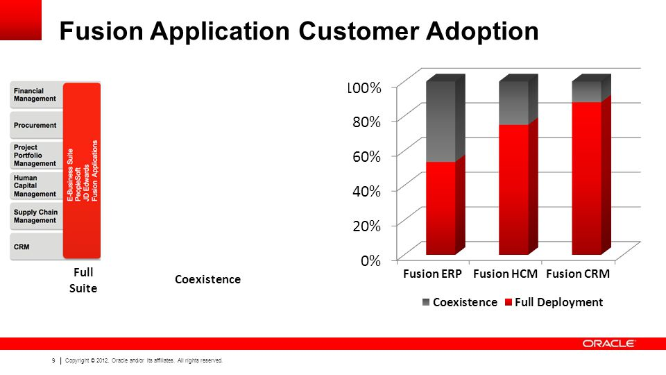 Fusion Application Customer Adoption