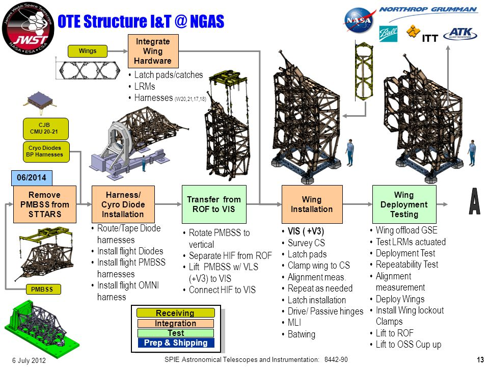 OTE Structure I&T @ NGAS