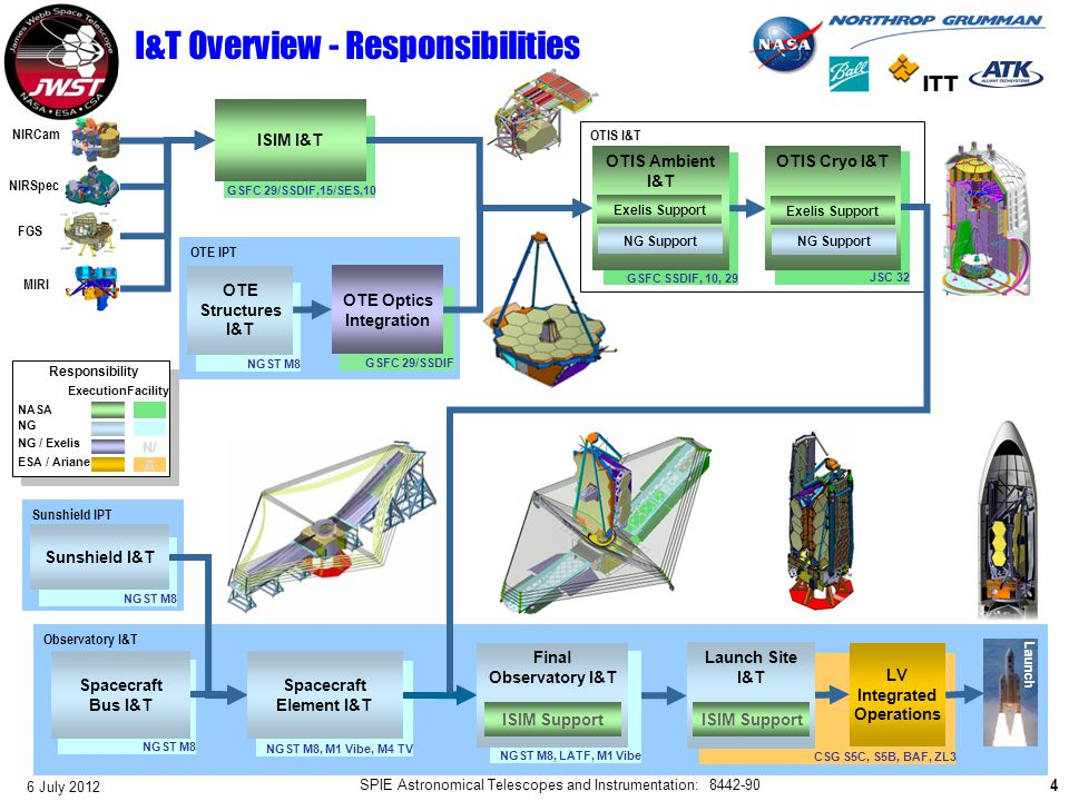 I&T Overview - Responsibilities