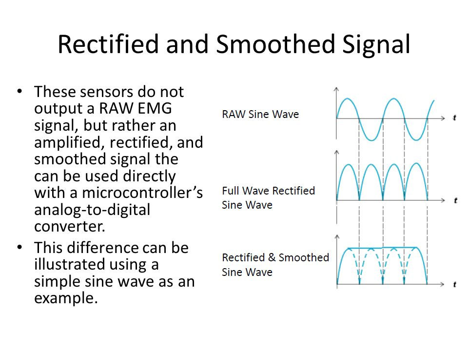 Rectified and Smoothed Signal