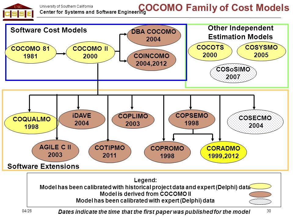 COCOMO Family of Cost Models