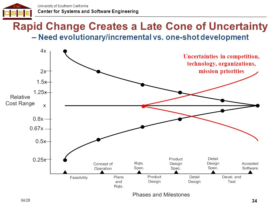 Rapid Change Creates a Late Cone of Uncertainty – Need evolutionary/incremental vs. one-shot development