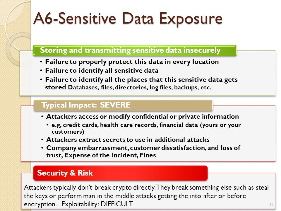 A6-Sensitive Data Exposure