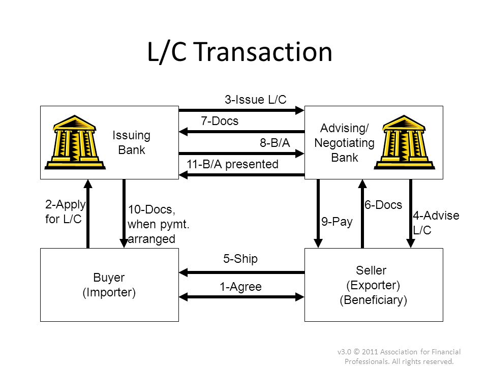 L/C Transaction 3-Issue L/C 7-Docs Advising/ Negotiating Bank
