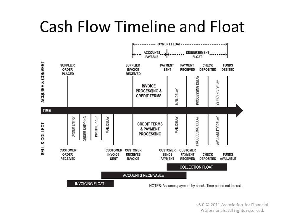 Cash Flow Timeline and Float