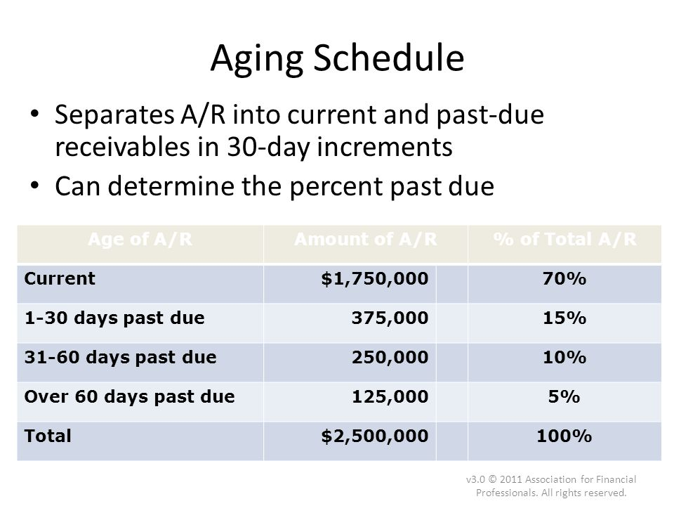 Aging Schedule Separates A/R into current and past-due receivables in 30-day increments. Can determine the percent past due.