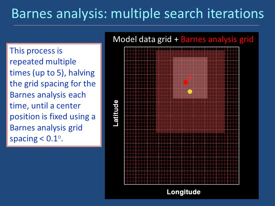 Barnes analysis: multiple search iterations